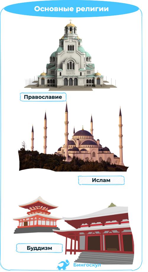 основные религии