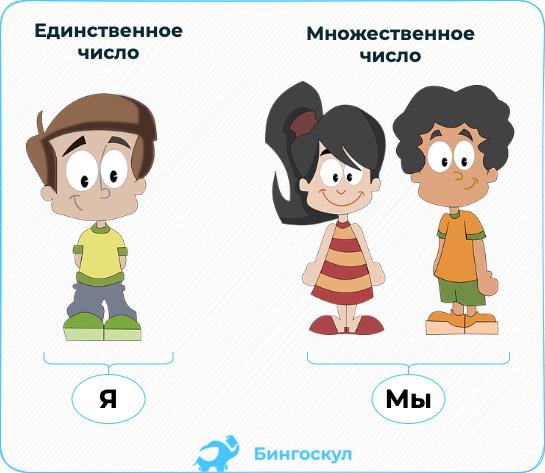 Лица в русском языке