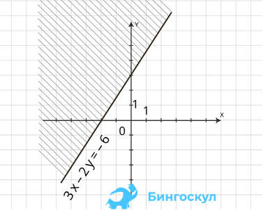 Коэффициенты М2(Х2,У2) попадают на прямую. Отсюда следует: 2у2— 3х1— 6 = 0, 2у1— 3х1— 6 < 0. У1< У2. Чтобы найти среднее значение, выполняется рисунок системы координат, значимая область штрихуется.