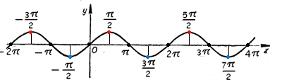 Синус - график