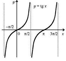 Функция тангенса – свойство, графическое изображение