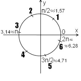 Сравнение синусов и косинусов – примеры, формулы