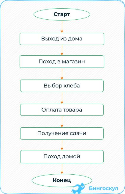 Блок-схема простейшего линейного алгоритма