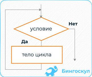 Структура с предварительным условием n