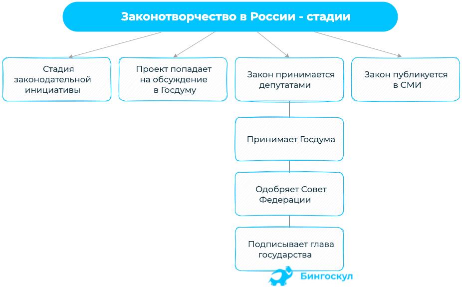Как действует законотворческий орган в России, подробно видно на схеме: