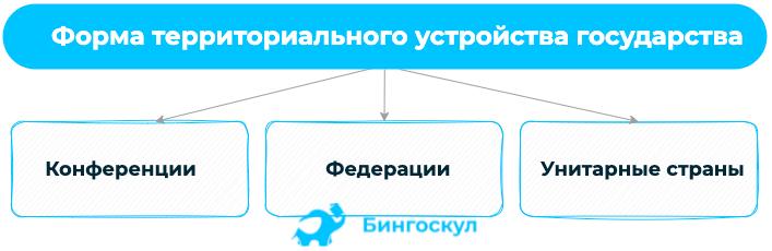 Форма территориального устройства государства