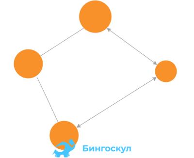 Мультиграф — это такой вид графа, когда между вершинами графа происходит несколько видов связей, то есть между двумя конкретными вершинами может быть несколько разных ребер