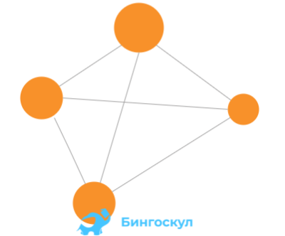 Полный граф — это такой граф, вершины которого соединены между собой всеми доступными вариантами. То есть каждая отдельная вершина соединена со всеми вершинами графа