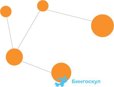 Неориентированные графы — это такие графы, у которых направление ребер не имеет значения