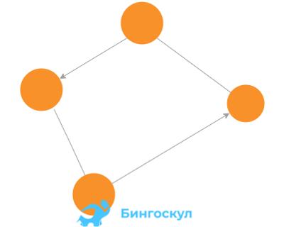 Иногда граф бывает смешанным, это когда часть ребер идет с обязательным направлением, а часть без направления
