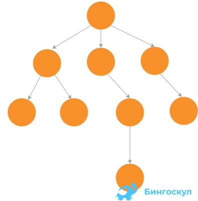 Граф-дерево — это такой вид графа, у которого все вершины связаны без циклов, а строго в иерархическом порядке.
