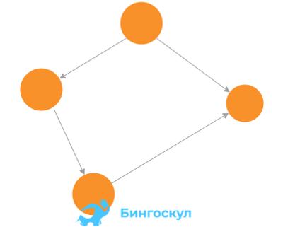Ориентированный граф — это граф, у которого направление ребер имеет существенное значение и поэтому ребра задаются со стрелками на конце