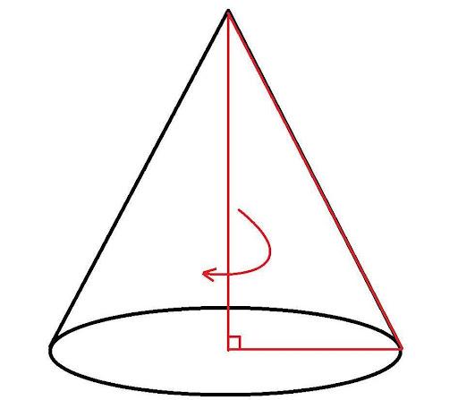 прямоугольный треугольник вращается вокруг катета по или против часовой стрелки. Катет, ставший осью, будет высотой конуса, лежащий в основании – диаметром нижней поверхности, гипотенуза – образующей.