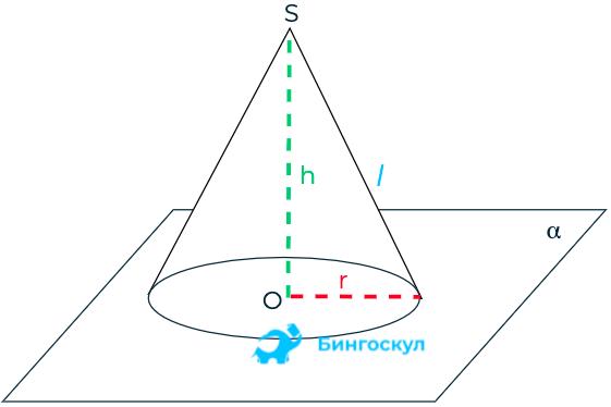 Принципы образования геометрического тела просты. Представим две параллельные плоскости a и a1. С расположенной на первой точке перпендикуляр опускается на вторую. Точка на a1 – основание перпендикуляра, она является центром круга. Если соединить точку на плоскости a с каждой точкой круга на a1, получится конус. Основание перпендикуляра его – высота.