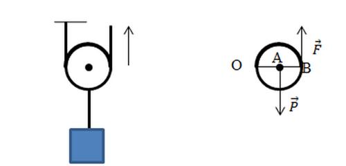 Разберёмся, как найти выигрыш в силе в такой ситуации. Поднимая груз весом P посредством подвижного блока, нужно приложить вдвое меньшую силу, чем через неподвижный, ведь плечо OA (радиус) для силы P вдвое меньше OB (диаметра круга) для силы натяжения троса. Если тот вытягивается на длину l, груз поднимается только на половину этого расстояния l2
