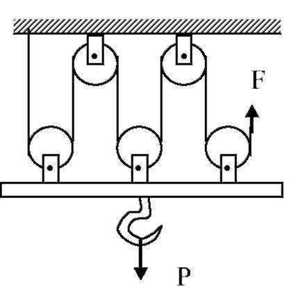 Механизм представлен парой неподвижных и тремя подвижными блоками. Каждый снижает прикладываемую силу вдвое, даёт выигрыш в шесть раз.