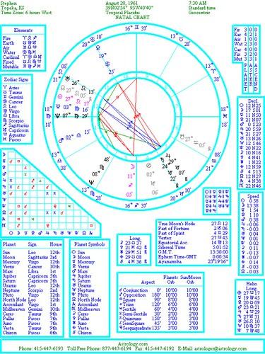 Аспекты в натальной карте: как увидеть негативные, магические и указания на смерть